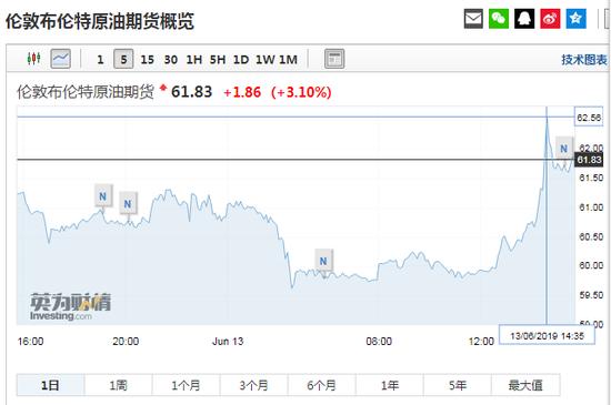 阿曼湾一阵巨响两艘油轮遇袭 国际油价上涨近4%