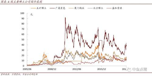 中金:需求增长叠加供给收紧预期 稀土产业链持续升级