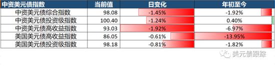 美联储重启商业票据 境内外地产债利差已超10%?