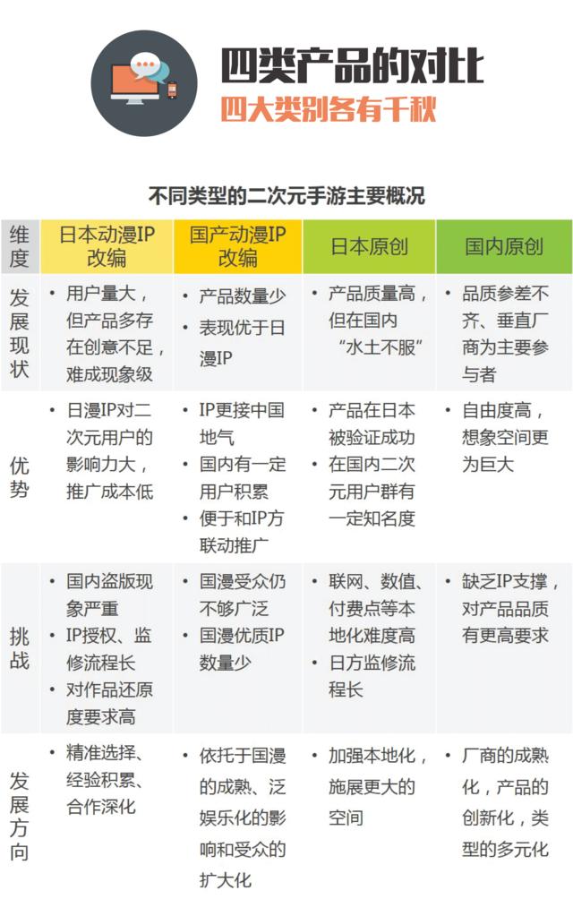 2016年中国二次元手游报告