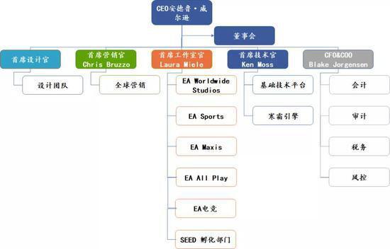 EA的组织架构
