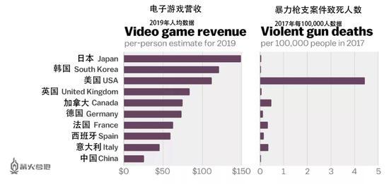 Vox 给出的数据图表