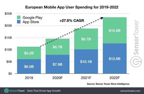 2022年欧洲手游市场预计达到129亿美元,但移动市场占比将下降11%