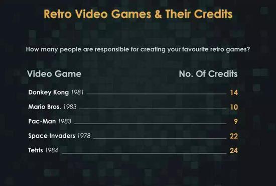 经典游戏和它们的制作团队规模
