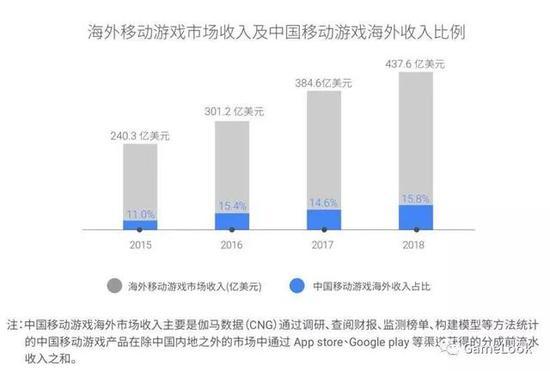 国产手游海外收入增长变化(数据来自谷歌与伽马数据报告)