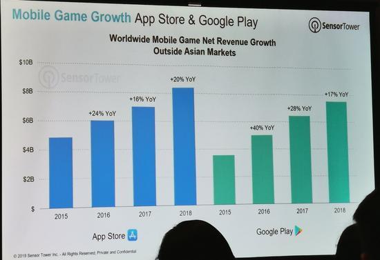 全球移动游戏净收入(数据不包括亚洲市场)