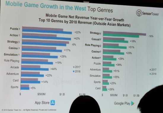 净收入进入Top 10的手游品类(数据不统计亚洲市场)
