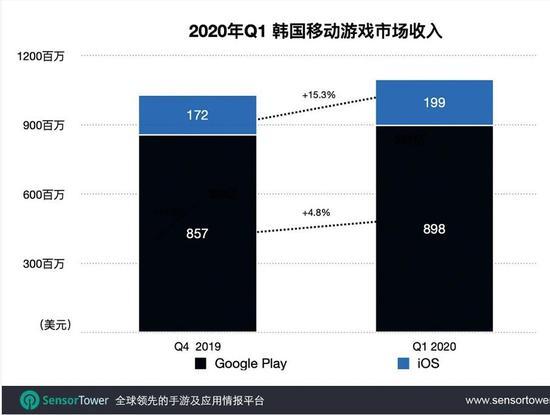 2020年Q1韩国手游市场趋势:4款中国手游入围Top10