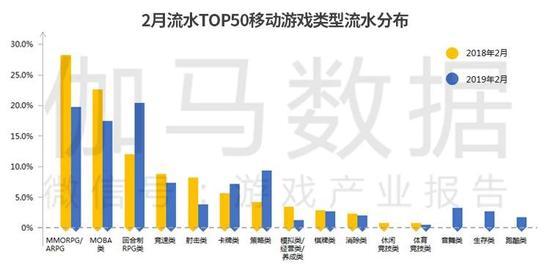 数据来源:伽马数据(CNG)