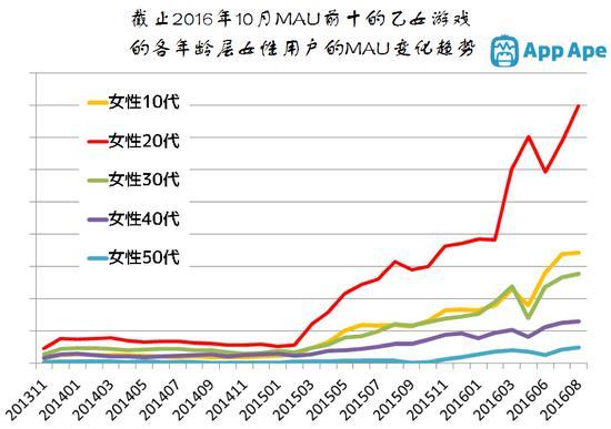 日本乙女游戏市场规模