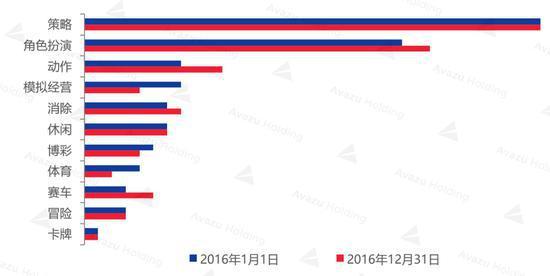 2016年Google Play 日畅销榜TOP100游戏类型