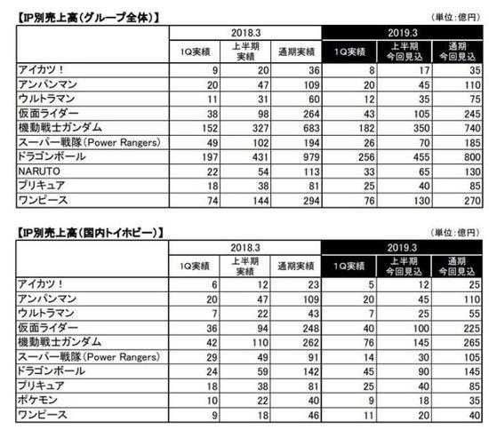 以下是万代南梦宫各个部门的利润情况分析: