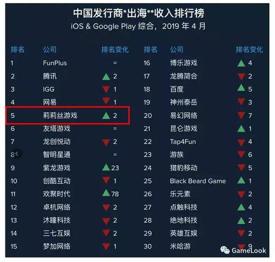 4月中国发行商出海收入榜