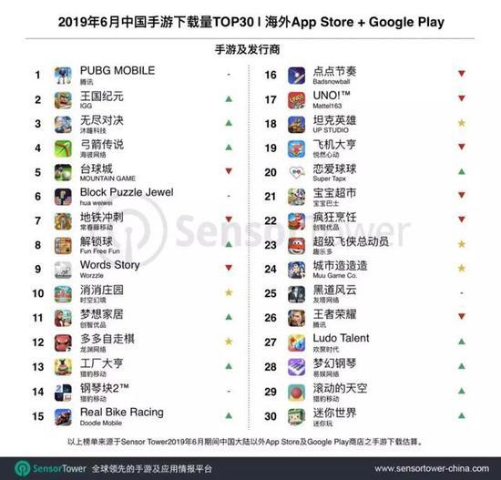 6月国产手游海外下载量Top30:多多自走棋第12名