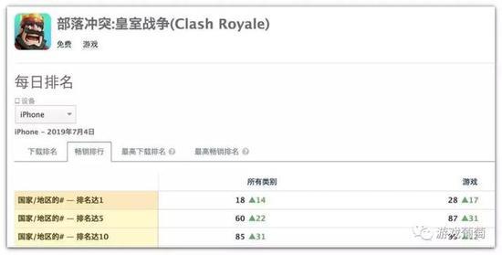 据App Annie监测数据显示,《皇室战争》于7月4日登顶28国畅销榜