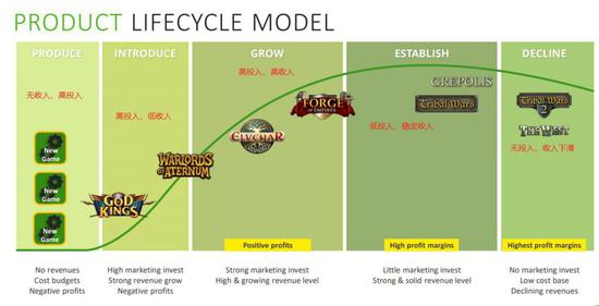InnoGames旗下游戏生命周期表