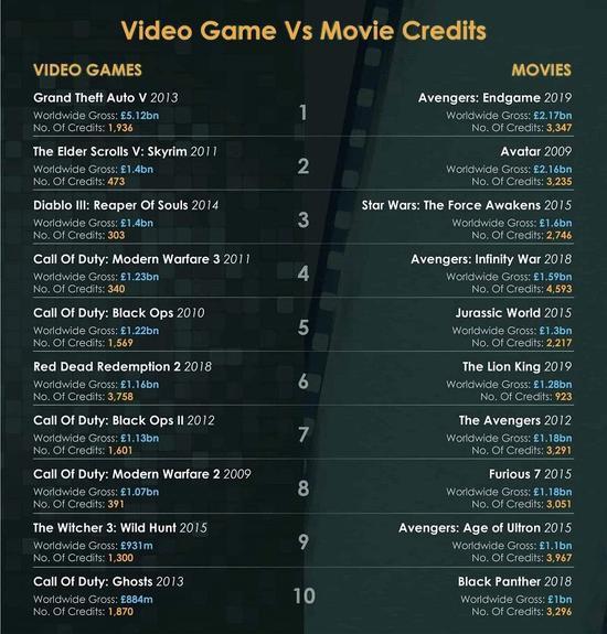 高收入游戏与电影制作团队规模对比