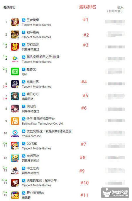 6月中国iOS应用收入榜Top 15