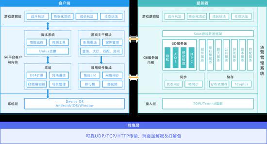 G6快速开发平台的整体架构