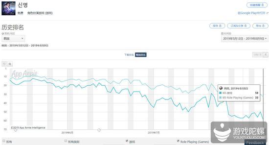 近三个月《神命》在韩国Google Play的排名持续走低