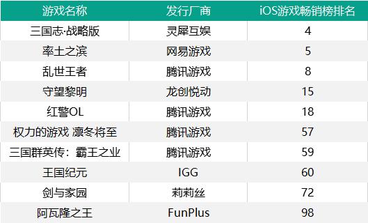 SLG的力量——畅销榜TOP20里独占5席,最早的4年前就已上线