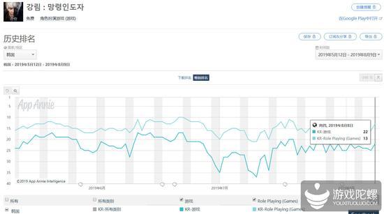 近三个月《太古封魔录》在韩国Google Play的排名走势较稳