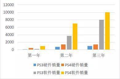 PS3和PS4销量对比