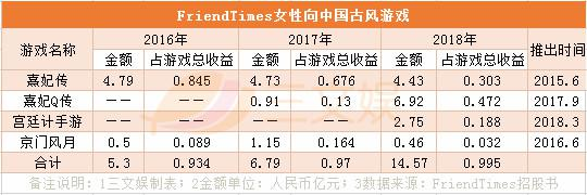 一年净利润超3亿元,女性向游戏公司FriendTimes要在香港上市