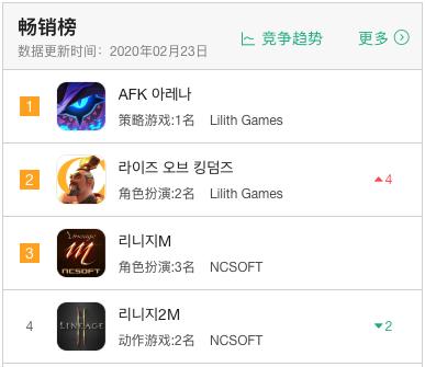 出海韩国的记录被莉莉丝打破了!《AFK》和《万国觉醒》豪夺畅销第一二名