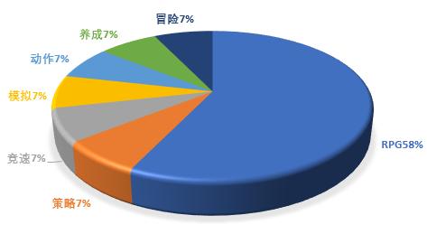 新晋收入榜超一半为RPG这些游戏都做对了什