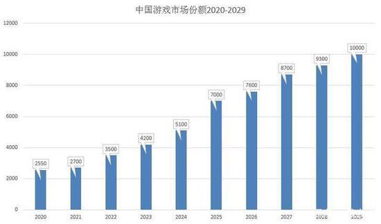 预见未来:十年后中国游戏行业前瞻