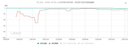 上线首周拿下日本畅销榜第二,这个20年前的TCG怎么就成了今天的爆款?