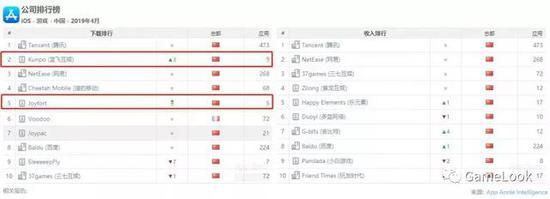 AppAnnie报告:捉妖进TOP10、5款小游戏下载TOP10