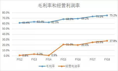 EA12-18财年毛利率和经营利润率