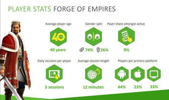 《帝国熔炉》用户数据