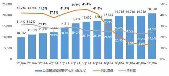 腾讯季度利润横盘近一年后开始增长