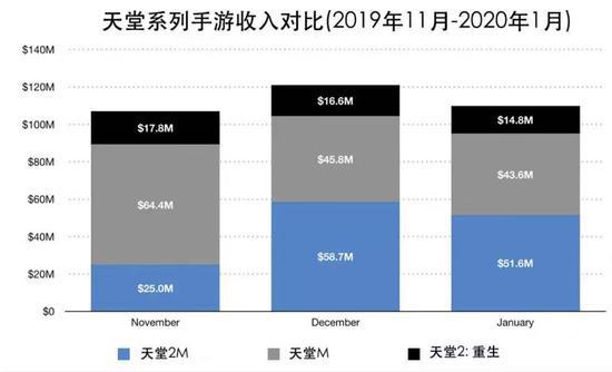 上市不到3个月,《天堂2M》吸金超过1.5亿美元