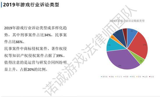 2019游戏诉讼案汇总:北上广占77%,67%刑事案件为棋牌赌博