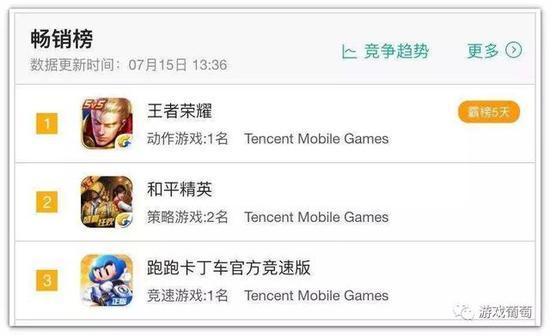 iOS畅销榜前三甲均引入了战斗通行证模式