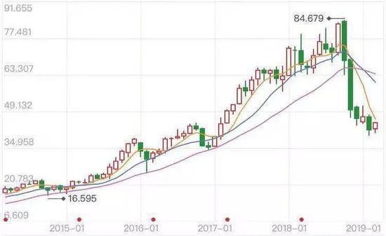 EA近4年的股价