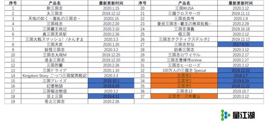 日本市场三国题材竞争激烈,而头部产品都在用AppleSearchAds补量