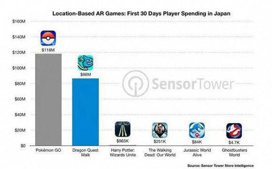 AR地理游戏在日本首月营收