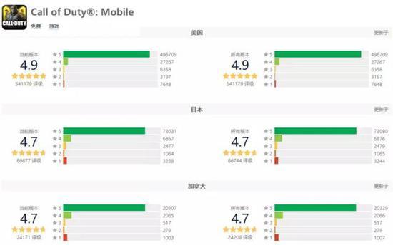 图为《使命召唤手游》在在海外App Store主要市场的当前版本和所有版本评分