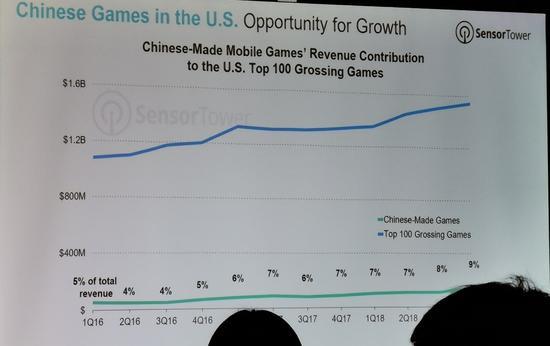 国产手游在美国市场中营收占比持续增高