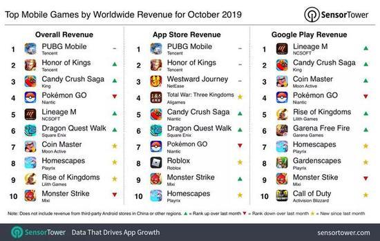 10月全球手游收入榜,国内最强即世界最强?