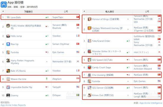 5月全球iOS收入榜Top 10