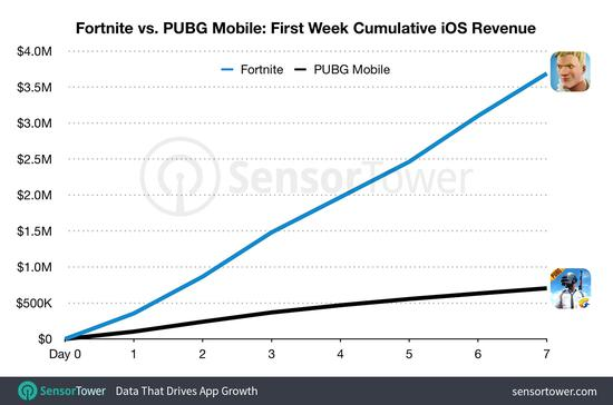 PUBG Mobile海外首周iOS收入445万 是堡垒之夜手游五分之一