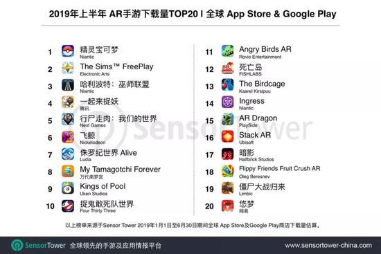 AR游戏应用榜:《一起来捉妖》收入超1100万美金