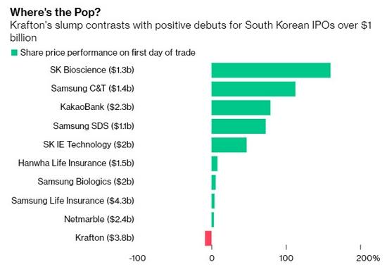 部分韓國上市公司的首日股價表現(市值均在10億美元以上)