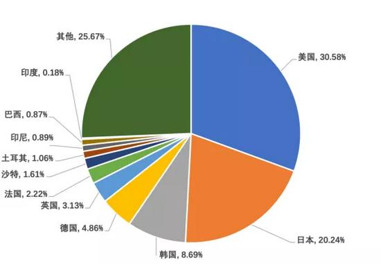 出海游戲海外主要市場
